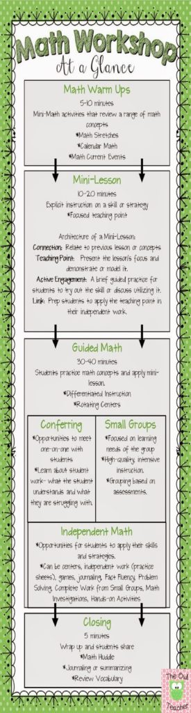 Math workshop schedule and activities for guided math